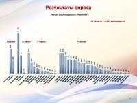 Итоги опроса населения 04