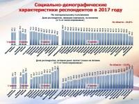 Итоги опроса населения 06